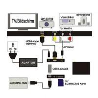 Mediaplayer Full HD und Autoplay